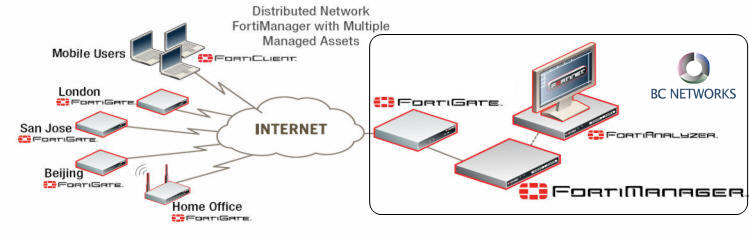 Fortinet's FortiManager